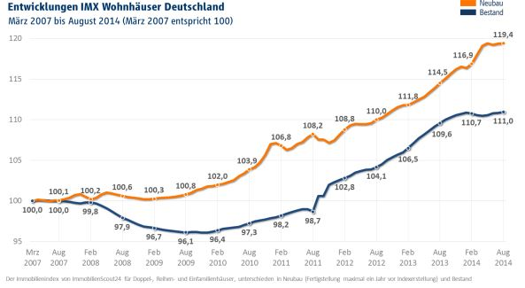 © Immobilien Scout GmbH 2014